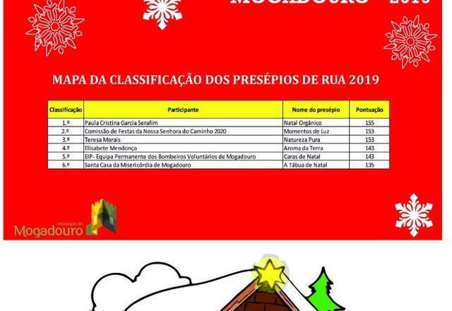 classific_presepios_rua_2019